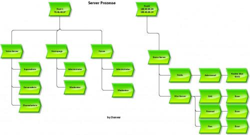 serverprozesseKT22P.jpg